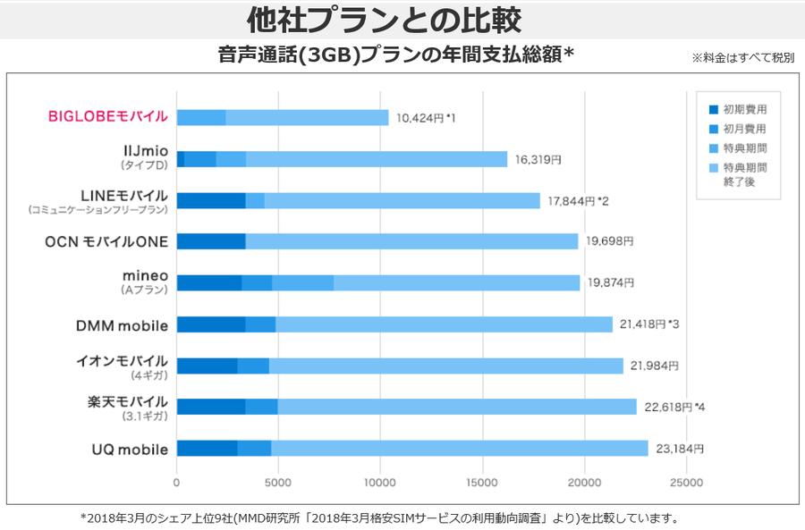 BIGLOBEモバイル3GBプランの他社プランの年間支払総額の比較.png