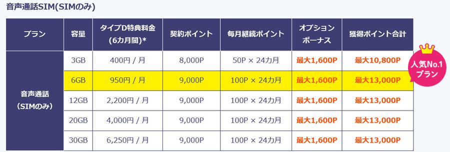 BIGLOBEモバイル×moppy割引 2019年9月1日まで.png