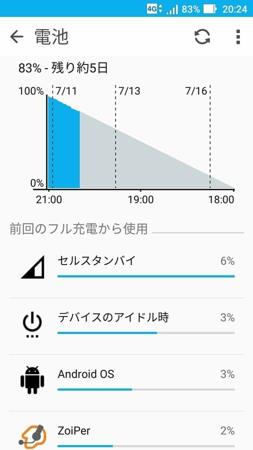 ZenFone2Laser バルク電池新品の24時間後の電池残量.jpg